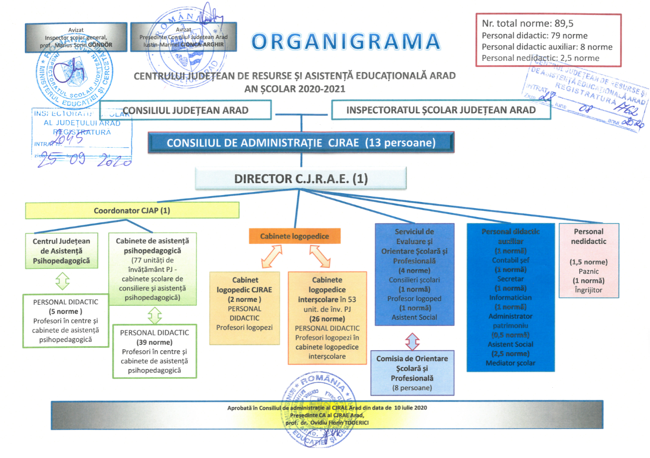 ORGANIGRAMA 2020-2021